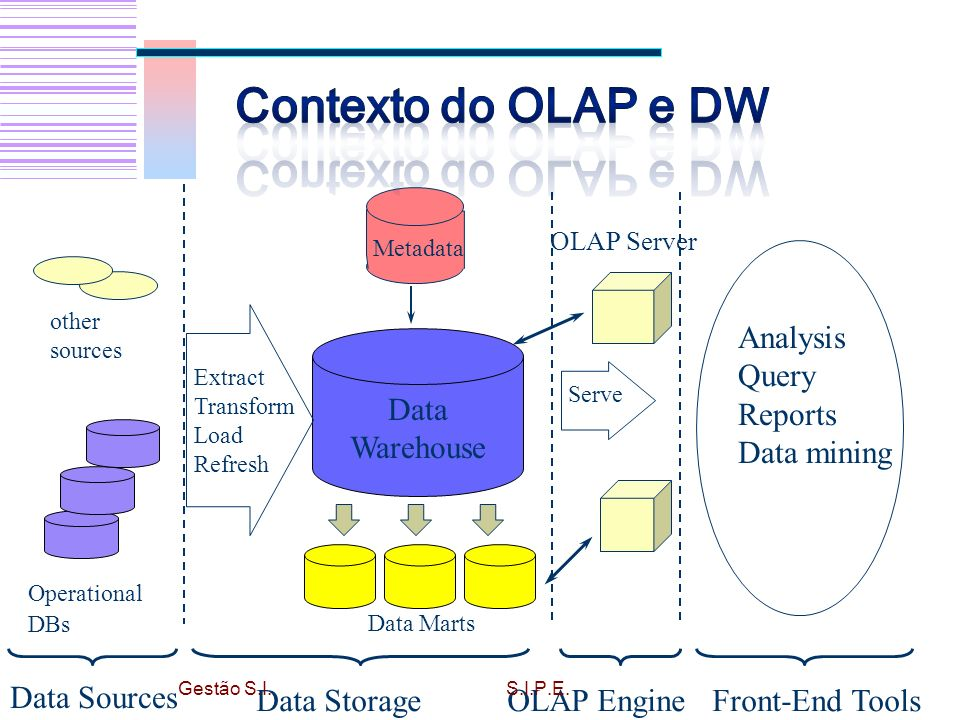 Data Sources Operational DBs other sources Analysis Query Reports Data mining Front-End Tools OLAP Engine Serve OLAP Server Data Warehouse Extract Transform Load Refresh Metadata Data Marts Data Storage Gestão S.I.S.I.P.E.
