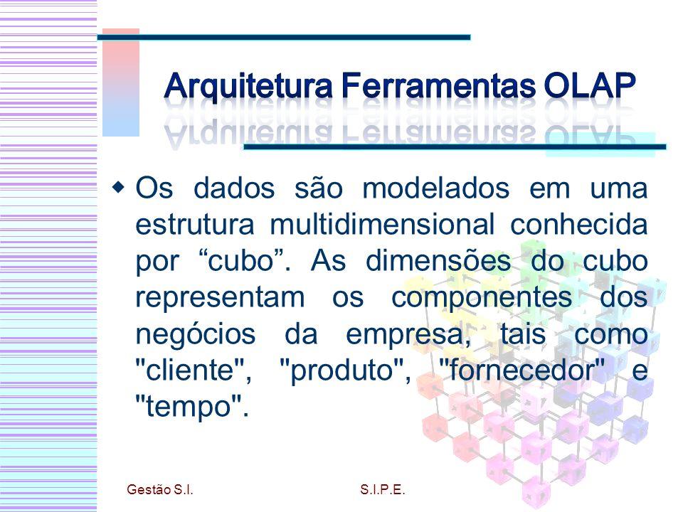 Os dados são modelados em uma estrutura multidimensional conhecida por cubo. As dimensões do cubo representam os componentes dos negócios da empresa,
