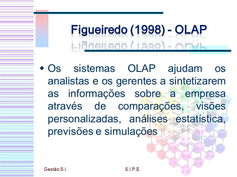 Os sistemas OLAP ajudam os analistas e os gerentes a sintetizarem as informações sobre a empresa através de comparações, visões personalizadas, análises estatística, previsões e simulações Gestão S.I.S.I.P.E.