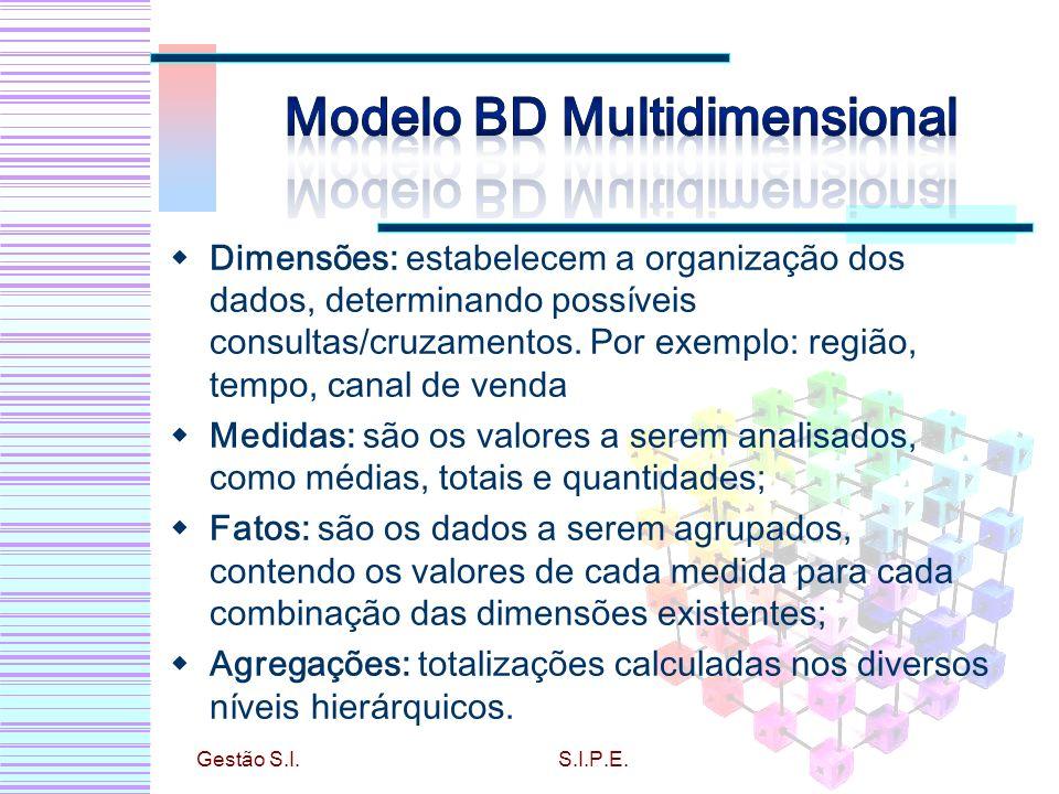 Dimensões: estabelecem a organização dos dados, determinando possíveis consultas/cruzamentos. Por exemplo: região, tempo, canal de venda Medidas: são