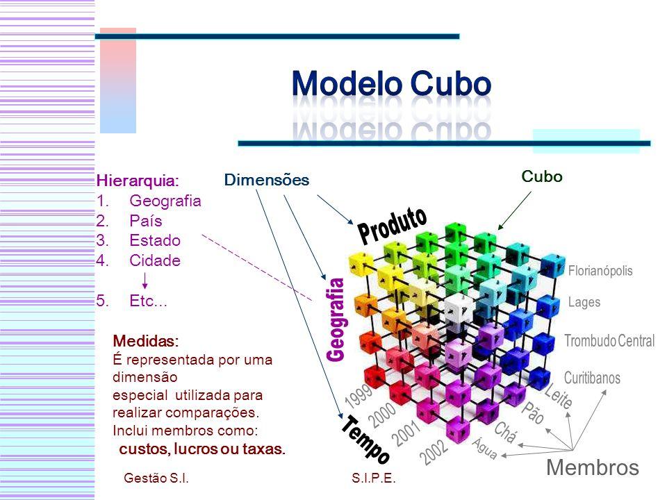 Dimensões Cubo Hierarquia: 1.Geografia 2.País 3.Estado 4.Cidade 5.Etc... Membros Medidas: É representada por uma dimensão especial utilizada para real