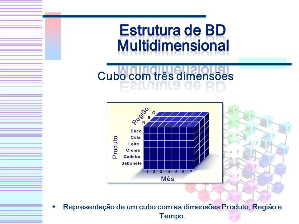 Cubo com três dimensões Representação de um cubo com as dimensões Produto, Região e Tempo.