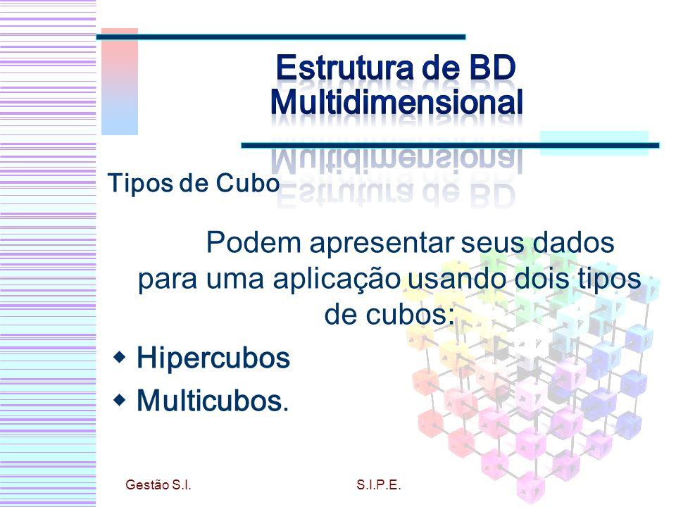 Podem apresentar seus dados para uma aplicação usando dois tipos de cubos: Hipercubos Multicubos. Gestão S.I.S.I.P.E. Tipos de Cubo