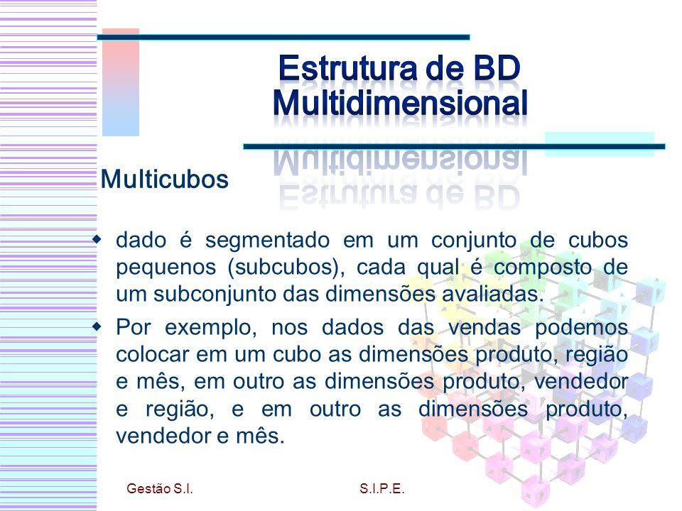dado é segmentado em um conjunto de cubos pequenos (subcubos), cada qual é composto de um subconjunto das dimensões avaliadas. Por exemplo, nos dados