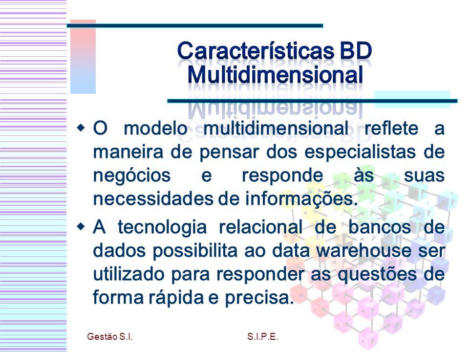 O modelo multidimensional reflete a maneira de pensar dos especialistas de negócios e responde às suas necessidades de informações. A tecnologia relac