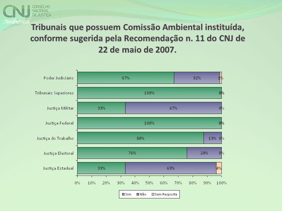 Tribunais que possuem Comissão Ambiental instituída, conforme sugerida pela Recomendação n. 11 do CNJ de 22 de maio de 2007.