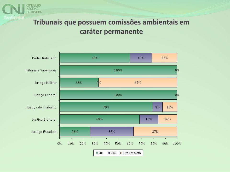 Tribunais que possuem comissões ambientais em caráter permanente
