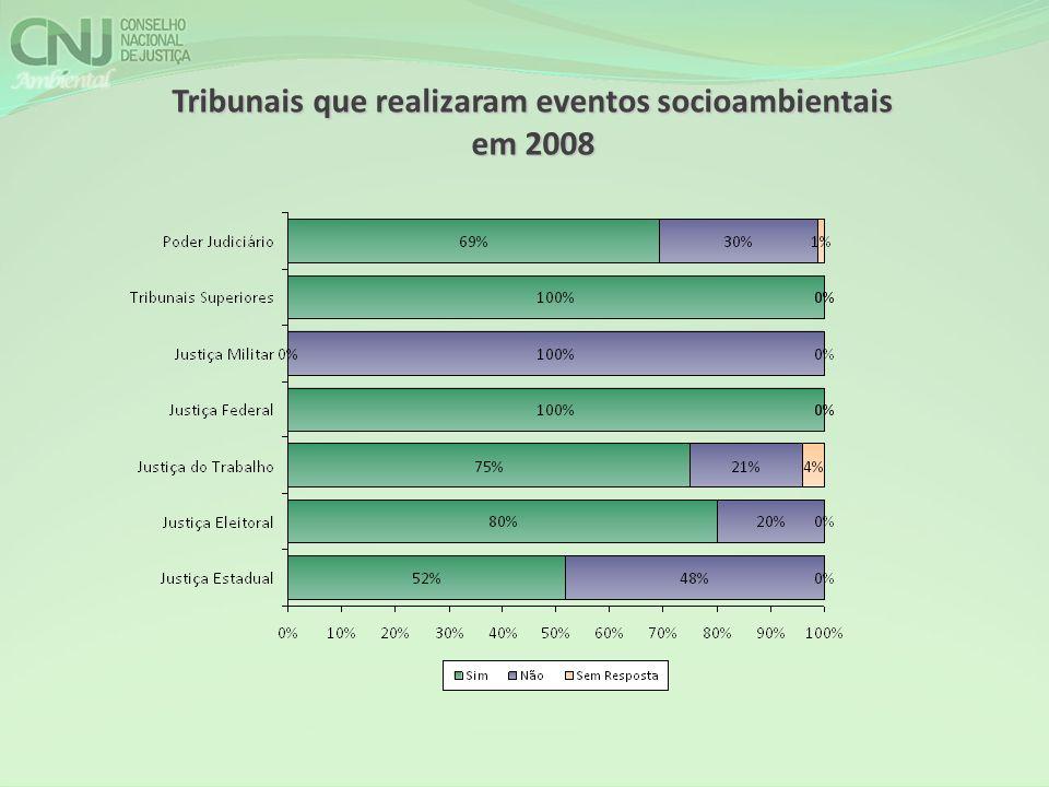 Tribunais que realizaram eventos socioambientais em 2008