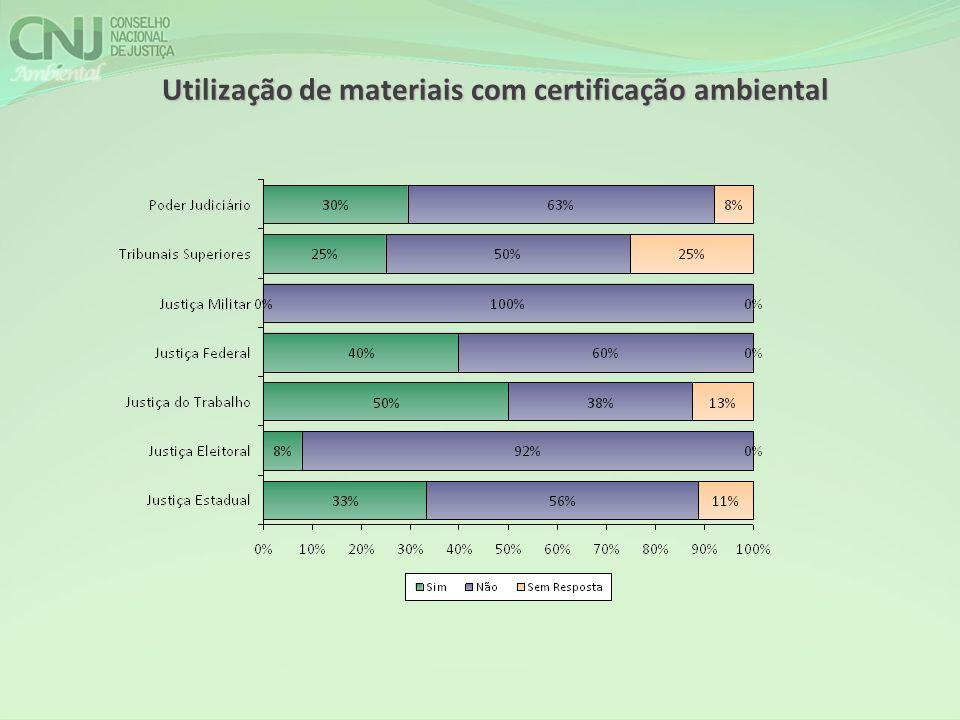 Utilização de materiais com certificação ambiental
