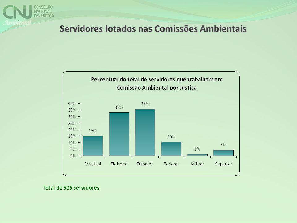 Total de 505 servidores Servidores lotados nas Comissões Ambientais