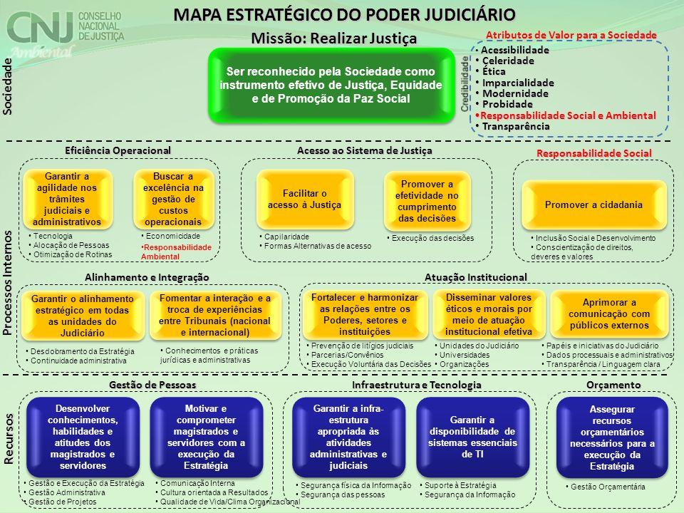 Sociedade Processos Internos Recursos Eficiência Operacional Acesso ao Sistema de Justiça Responsabilidade Social Alinhamento e Integração Garantir a