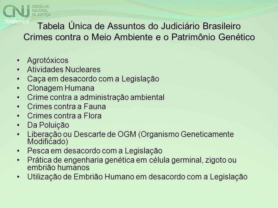Tabela Única de Assuntos do Judiciário Brasileiro Crimes contra o Meio Ambiente e o Patrimônio Genético Agrotóxicos Atividades Nucleares Caça em desac