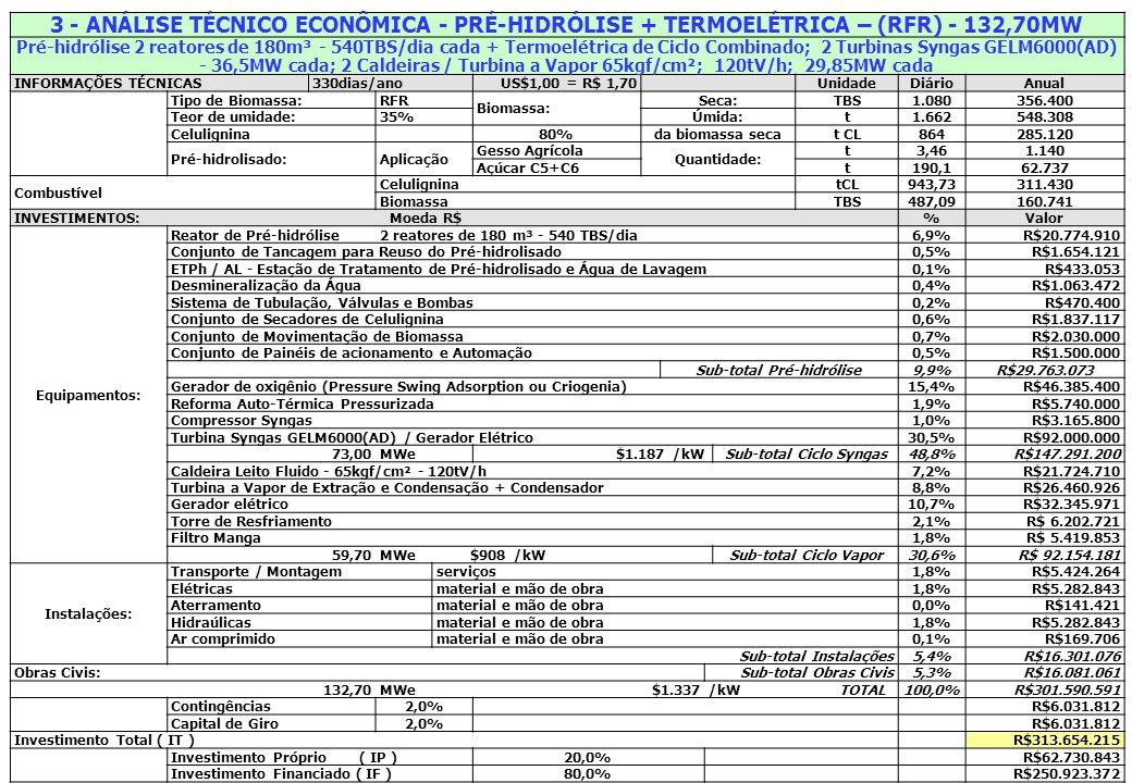 3 - ANÁLISE TÉCNICO ECONÔMICA - PRÉ-HIDRÓLISE + TERMOELÉTRICA – (RFR) - 132,70MW Pré-hidrólise 2 reatores de 180m³ - 540TBS/dia cada + Termoelétrica d