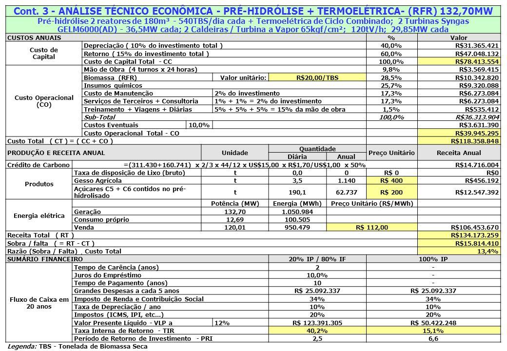 Cont. 3 - ANÁLISE TÉCNICO ECONÔMICA - PRÉ-HIDRÓLISE + TERMOELÉTRICA- (RFR) 132,70MW Pré-hidrólise 2 reatores de 180m³ - 540TBS/dia cada + Termoelétric