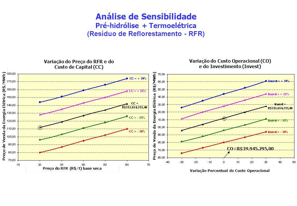 Variação do Preço do RFR e do Custo de Capital (CC) Análise de Sensibilidade Pré-hidrólise + Termoelétrica (Resíduo de Reflorestamento - RFR) Variação