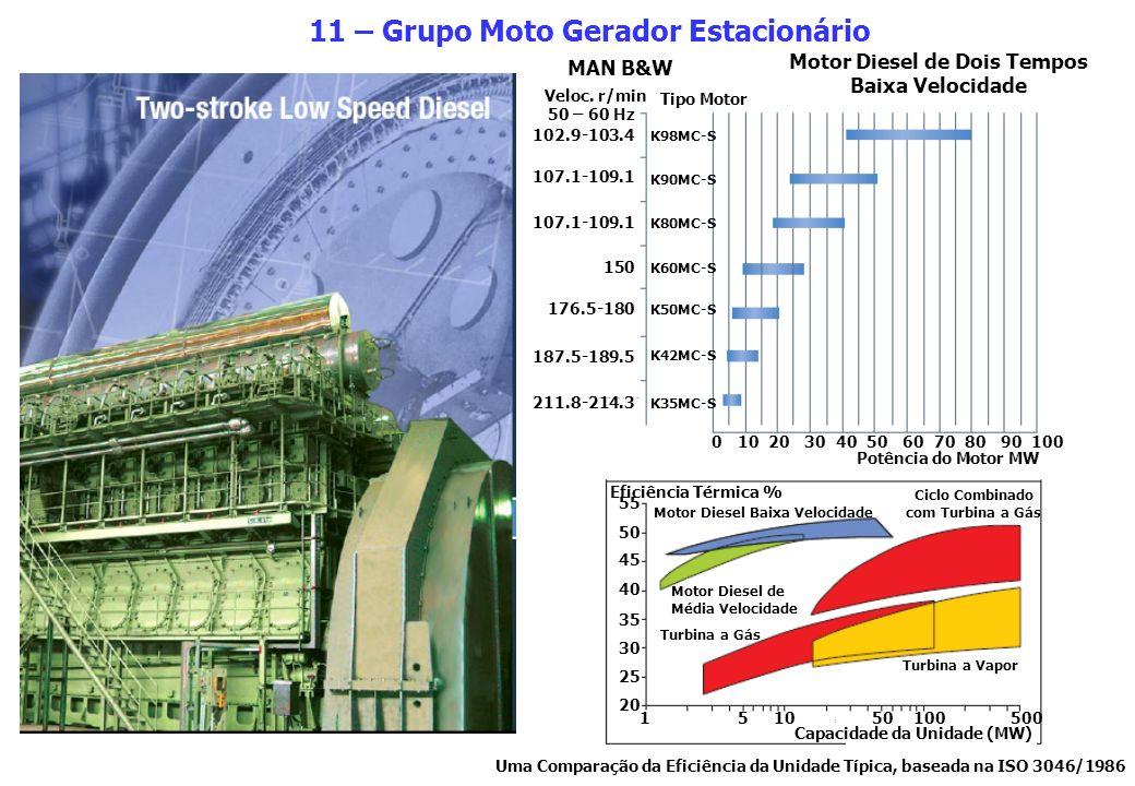 11 – Grupo Moto Gerador Estacionário Motor Diesel de Dois Tempos Baixa Velocidade MAN B&W Veloc. r/min Tipo Motor 102.9-103.4 107.1-109.1 150 176.5-18