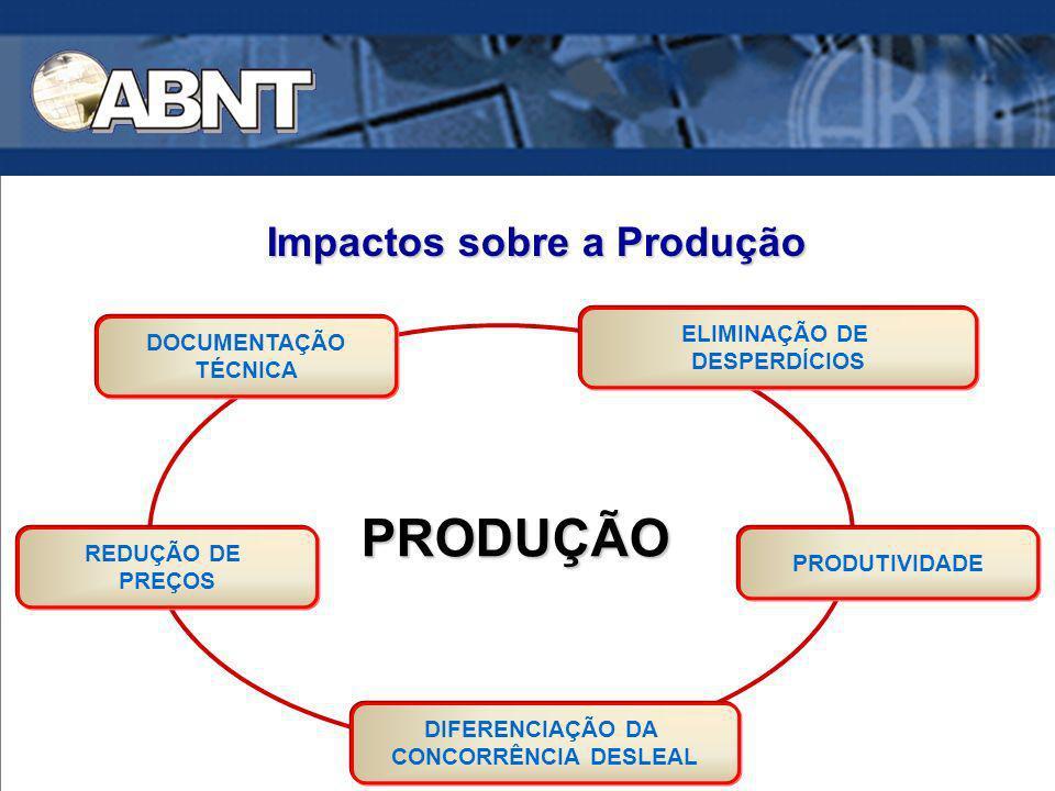 Impactos sobre a Produção PRODUÇÃO PRODUÇÃO DOCUMENTAÇÃO TÉCNICA REDUÇÃO DE PREÇOS ELIMINAÇÃO DE DESPERDÍCIOS PRODUTIVIDADE DIFERENCIAÇÃO DA CONCORRÊN