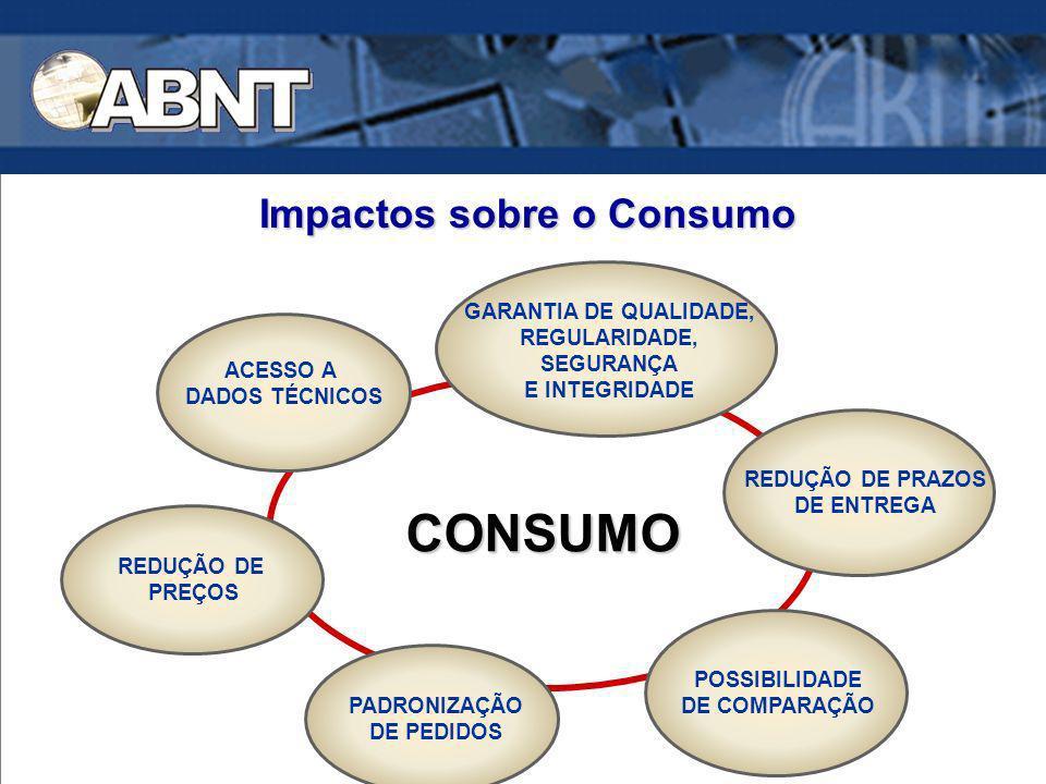 Impactos sobre o Consumo CONSUMO REDUÇÃO DE PRAZOS DE ENTREGA PADRONIZAÇÃO DE PEDIDOS REDUÇÃO DE PREÇOS GARANTIA DE QUALIDADE, REGULARIDADE, SEGURANÇA