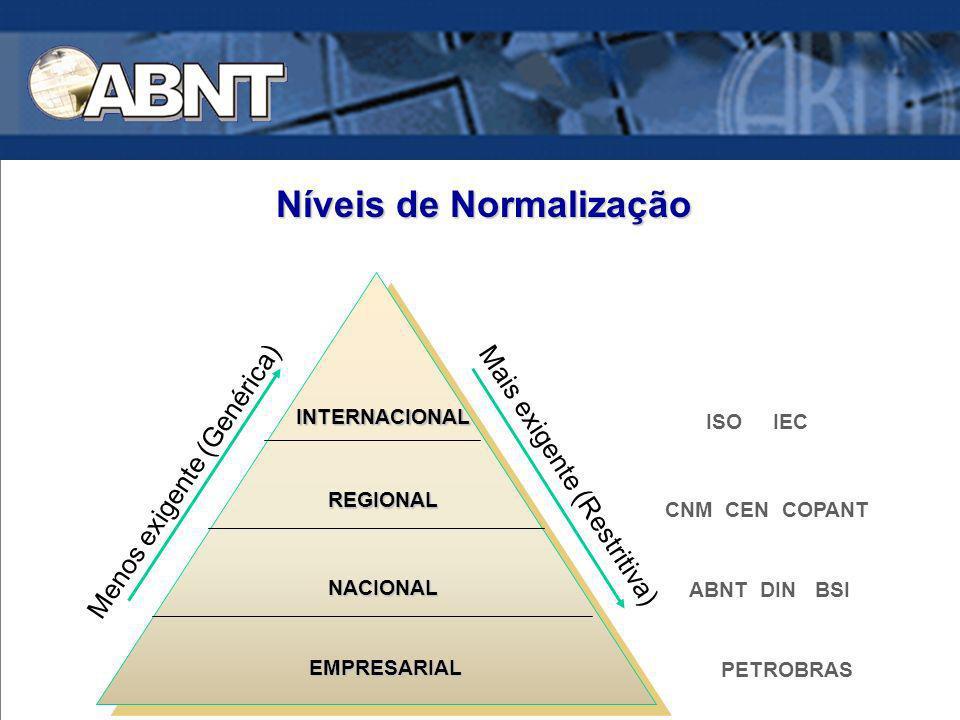 Níveis de Normalização EMPRESARIAL NACIONAL REGIONALREGIONAL INTERNACIONALINTERNACIONAL ISO IEC CNM CEN COPANT ABNT DIN BSI PETROBRAS Menos exigente (