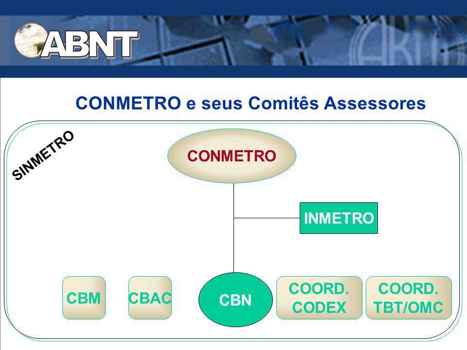 CONMETRO e seus Comitês Assessores CONMETRO CBAC COORD. CODEX COORD. TBT/OMC INMETRO CBN CBM SINMETRO