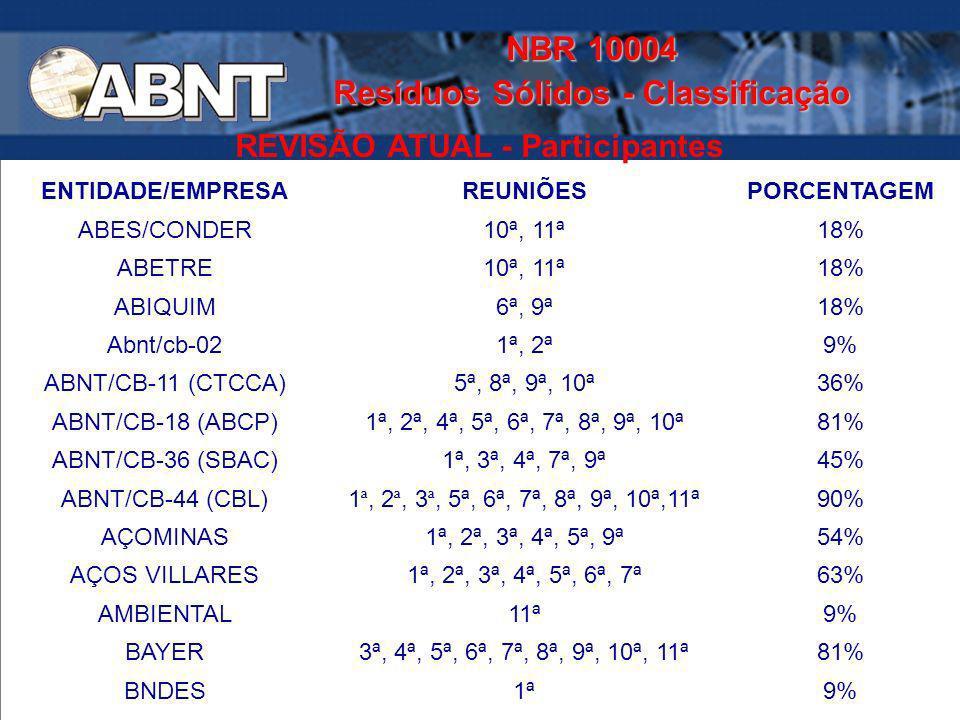NBR 10004 Resíduos Sólidos - Classificação REVISÃO ATUAL - Participantes ENTIDADE/EMPRESAREUNIÕESPORCENTAGEM ABES/CONDER10ª, 11ª18% ABETRE10ª, 11ª18%