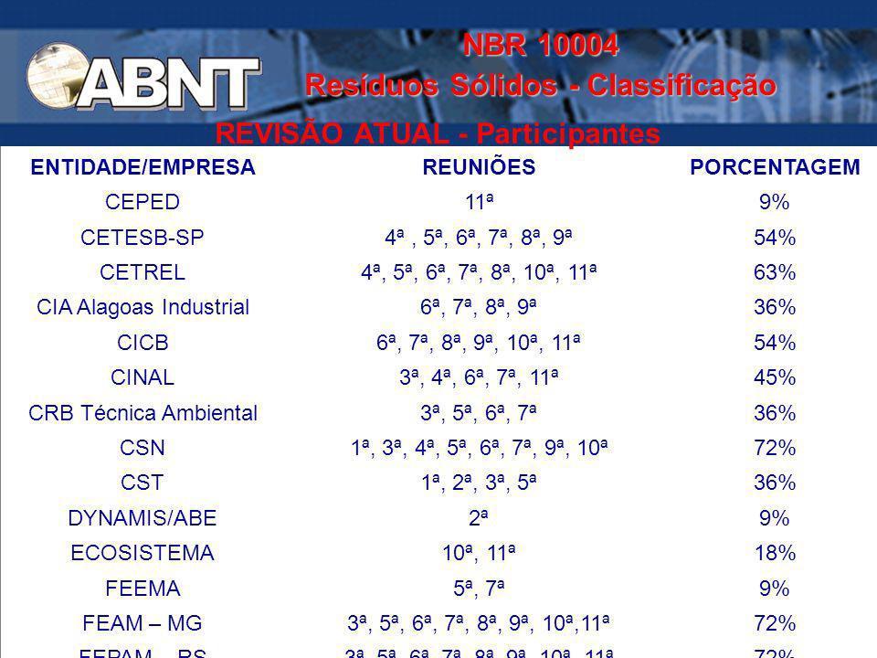 NBR 10004 Resíduos Sólidos - Classificação REVISÃO ATUAL - Participantes ENTIDADE/EMPRESAREUNIÕESPORCENTAGEM CEPED11ª9% CETESB-SP4ª, 5ª, 6ª, 7ª, 8ª, 9