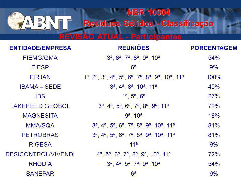 NBR 10004 Resíduos Sólidos - Classificação REVISÃO ATUAL - Participantes ENTIDADE/EMPRESAREUNIÕESPORCENTAGEM FIEMG/GMA3ª, 6ª, 7ª, 8ª, 9ª, 10ª54% FIESP