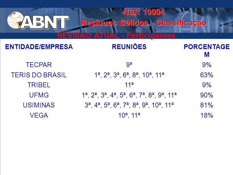 NBR 10004 Resíduos Sólidos - Classificação REVISÃO ATUAL - Participantes ENTIDADE/EMPRESAREUNIÕESPORCENTAGE M TECPAR9ª9% TERIS DO BRASIL1ª, 2ª, 3ª, 6ª
