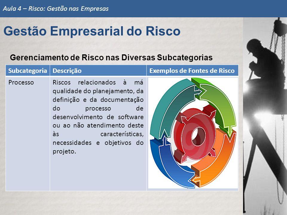 SubcategoriaDescriçãoExemplos de Fontes de Risco ProcessoRiscos relacionados à má qualidade do planejamento, da definição e da documentação do process