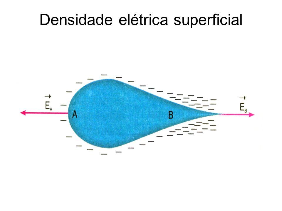 PROPRIEDADES DO CONDUTOR ISOLADO E EM EQUILÍBRIO ELETROSTÁTICO O CAMPO ELÉTRICO NOS PONTOS INTERNOS DO CONDUTOR É NULO E INTERNO = 0 F el = q.E E = 0 F el = 0