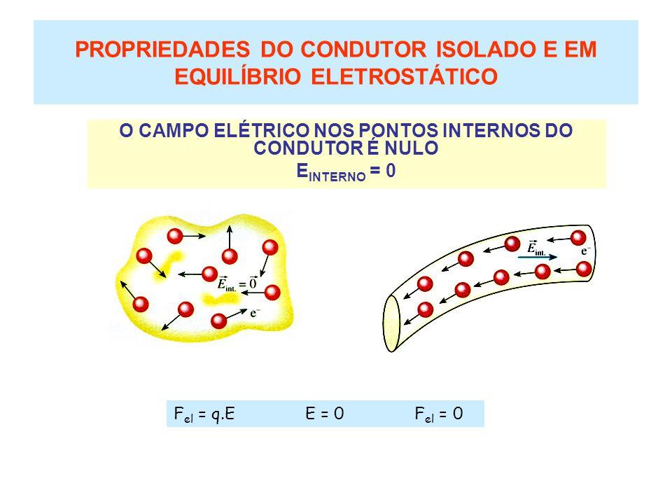 O POTENCIAL ELÉTRICO EM TODOS OS PONTOS, INTERNOS E SUPERFÍCIAIS É CONSTANTE V = CONSTANTE PROPRIEDADES DO CONDUTOR ISOLADO E EM EQUILÍBRIO ELETROSTÁTICO E.d = U E = 0 U = 0 V A - V B = 0 V A = V B