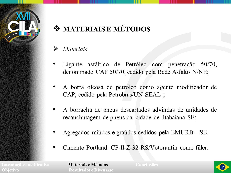Introdução/ Justificativa Materiais e Métodos Conclusões Objetivo Resultados e Discussão Introdução/ Justificativa Materiais e Métodos Conclusões Obje