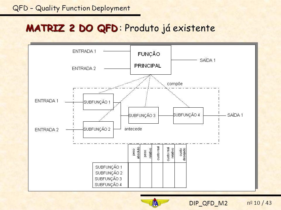 DIP_QFD_M2 n o 10 / 43 MATRIZ 2 DO QFD QFD – Quality Function Deployment : Produto já existente