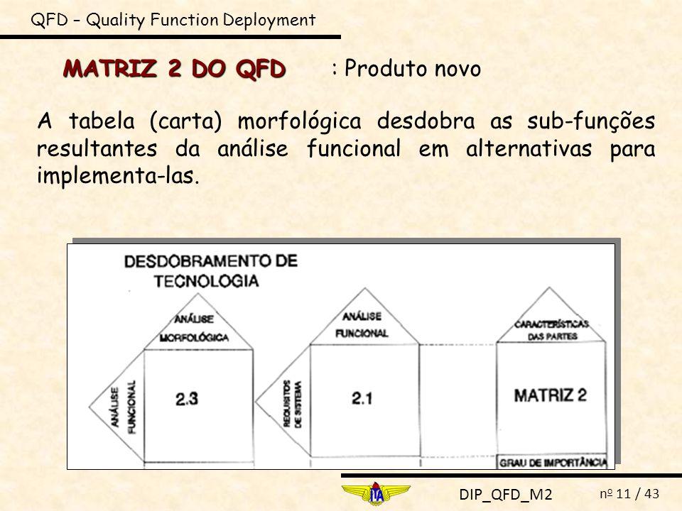 DIP_QFD_M2 n o 11 / 43 MATRIZ 2 DO QFD QFD – Quality Function Deployment : Produto novo A tabela (carta) morfológica desdobra as sub-funções resultant