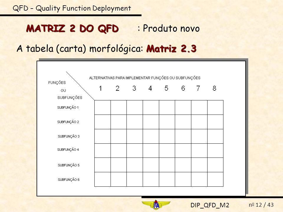 DIP_QFD_M2 n o 12 / 43 MATRIZ 2 DO QFD QFD – Quality Function Deployment : Produto novo Matriz 2.3 A tabela (carta) morfológica: Matriz 2.3