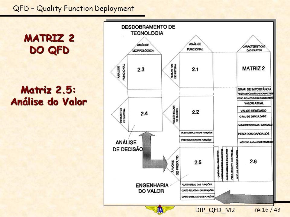 DIP_QFD_M2 n o 16 / 43 MATRIZ 2 DO QFD QFD – Quality Function Deployment Matriz 2.5: Análise do Valor