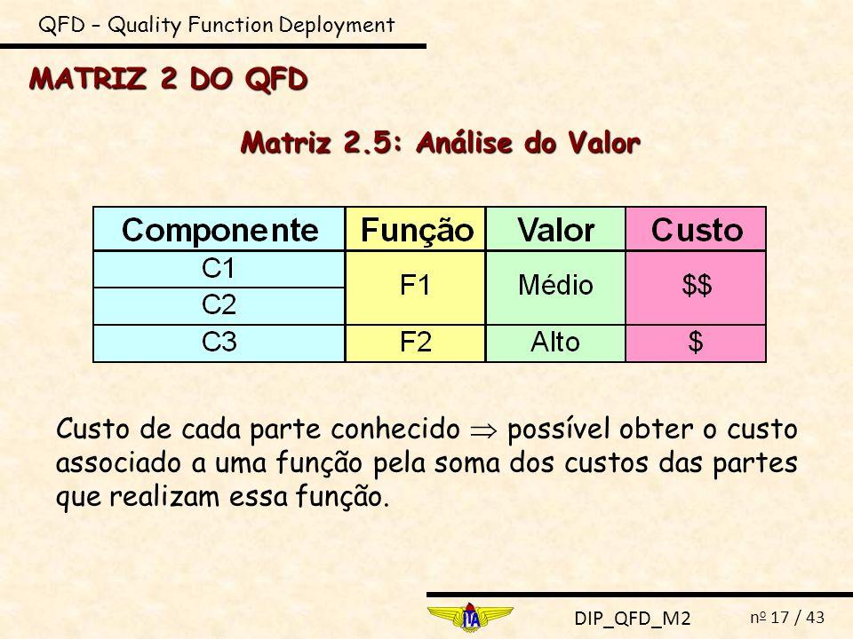 DIP_QFD_M2 n o 17 / 43 MATRIZ 2 DO QFD QFD – Quality Function Deployment Matriz 2.5: Análise do Valor Custo de cada parte conhecido possível obter o c