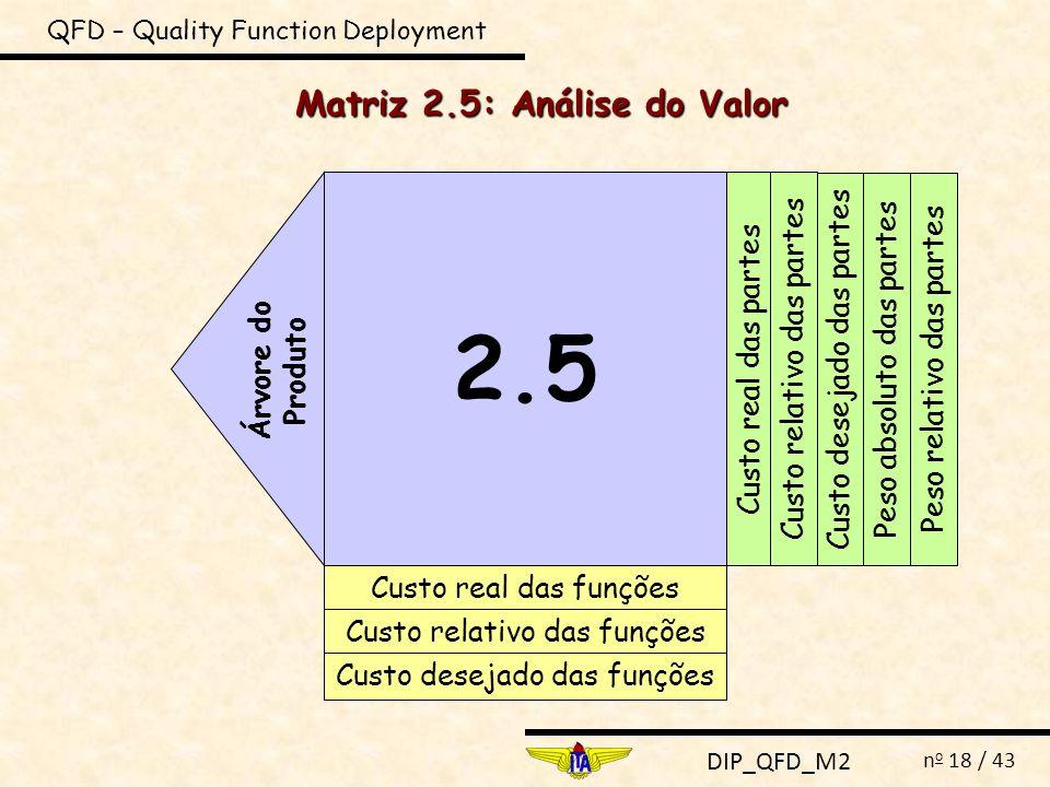 DIP_QFD_M2 n o 18 / 43 QFD – Quality Function Deployment Matriz 2.5: Análise do Valor 2.5 Árvore do Produto Custo real das funções Custo relativo das