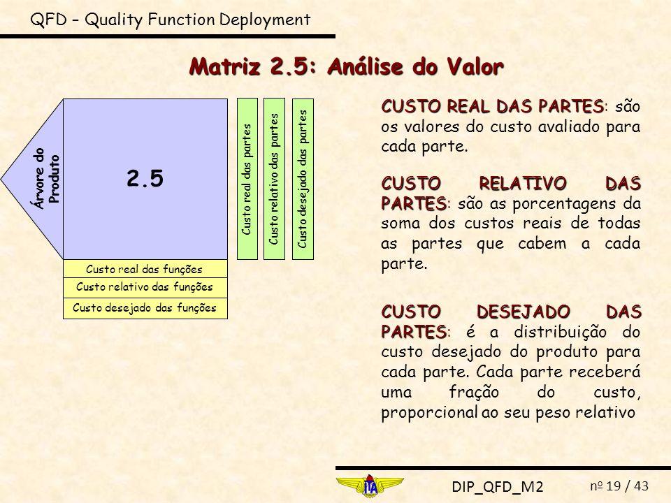 DIP_QFD_M2 n o 19 / 43 QFD – Quality Function Deployment Matriz 2.5: Análise do Valor 2.5 Árvore do Produto Custo real das funções Custo relativo das