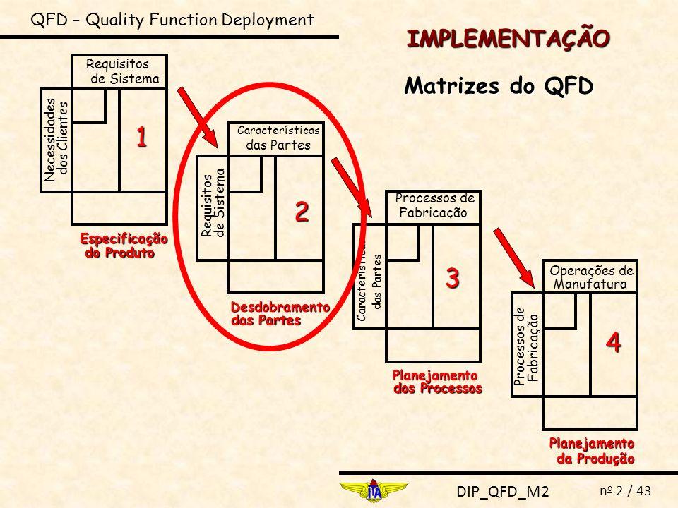 DIP_QFD_M2 n o 2 / 43 IMPLEMENTAÇÃO QFD – Quality Function Deployment Matrizes do QFD Necessidades dos Clientes Requisitos de Sistema Especificação do