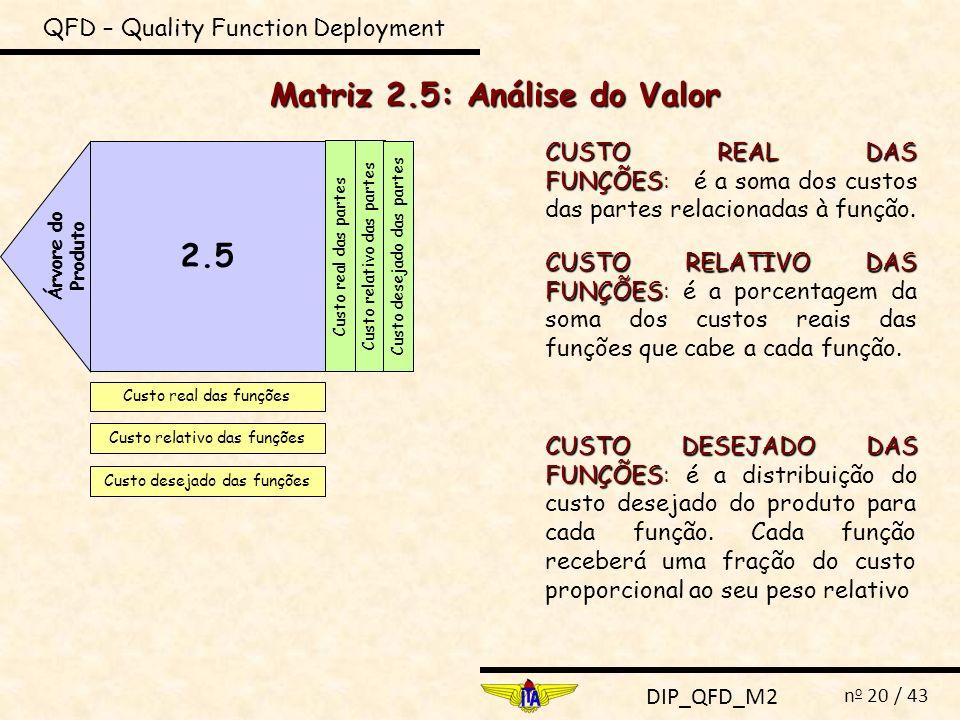 DIP_QFD_M2 n o 20 / 43 QFD – Quality Function Deployment Matriz 2.5: Análise do Valor 2.5 Árvore do Produto Custo real das partes Custo real das funçõ