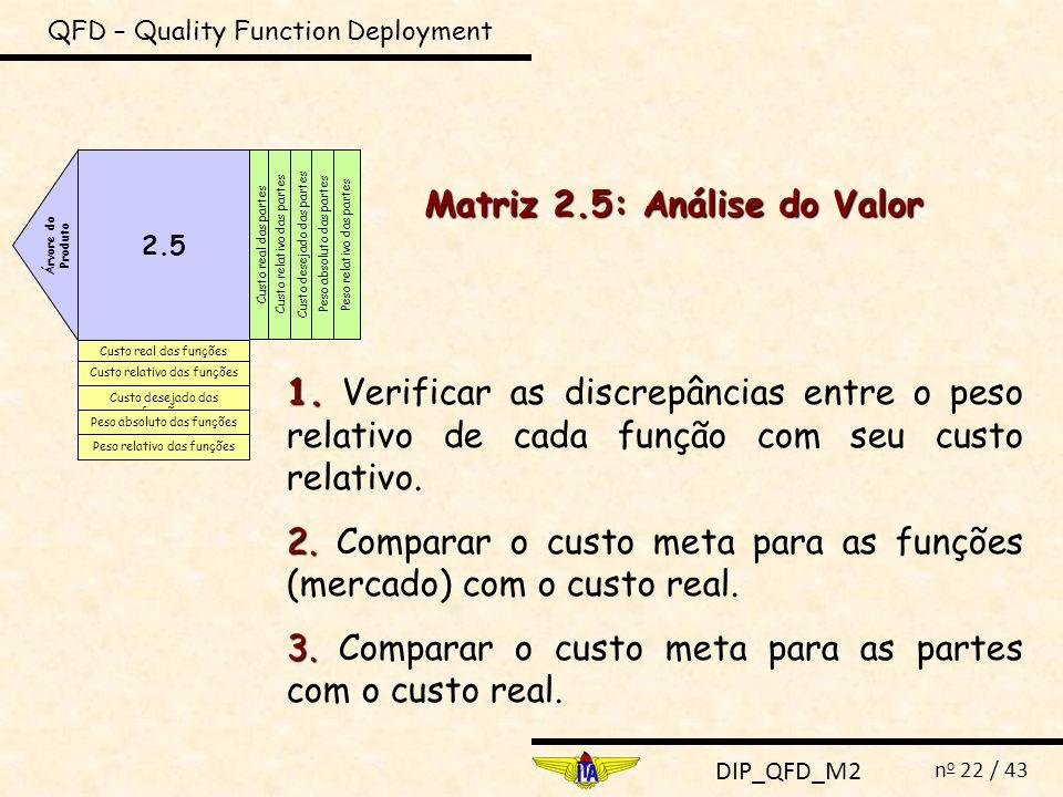 DIP_QFD_M2 n o 22 / 43 QFD – Quality Function Deployment 2.5 Árvore do Produto Custo real das funções Custo relativo das funções Custo desejado das fu