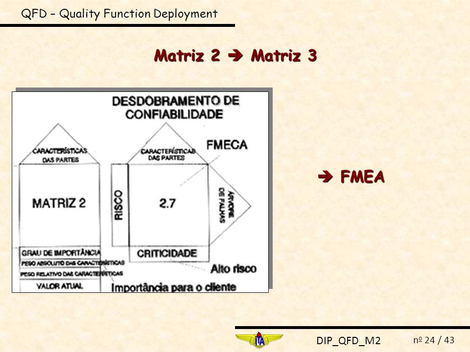 DIP_QFD_M2 n o 24 / 43 QFD – Quality Function Deployment Matriz 2 Matriz 3 FMEA FMEA