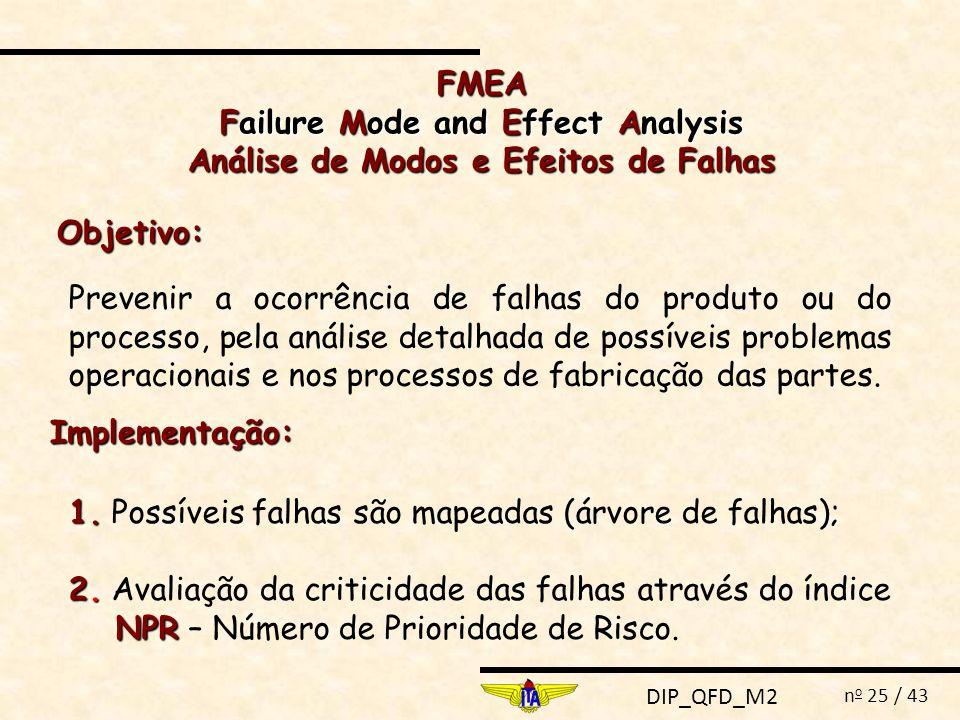 DIP_QFD_M2 n o 25 / 43 FMEA Failure Mode and Effect Analysis Análise de Modos e Efeitos de Falhas Objetivo: Prevenir a ocorrência de falhas do produto