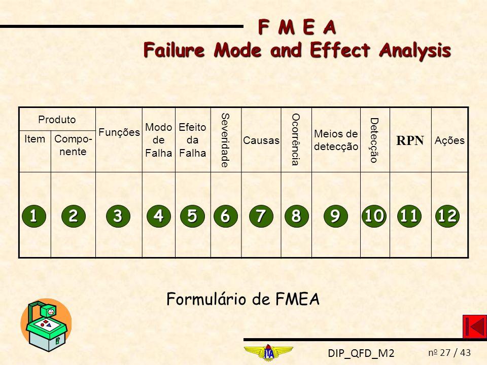 DIP_QFD_M2 n o 27 / 43 F M E A Failure Mode and Effect Analysis Produto Funções Modo de Falha Efeito da Falha Severidade Causas Ocorrência Meios de de