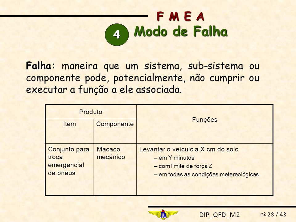 DIP_QFD_M2 n o 28 / 43 F M E A Modo de Falha 4444 Falha: Falha: maneira que um sistema, sub-sistema ou componente pode, potencialmente, não cumprir ou