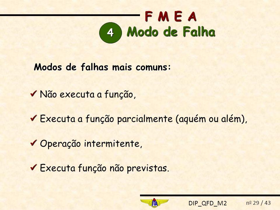 DIP_QFD_M2 n o 29 / 43 F M E A Modo de Falha 4444 Não executa a função, Executa a função parcialmente (aquém ou além), Operação intermitente, Executa