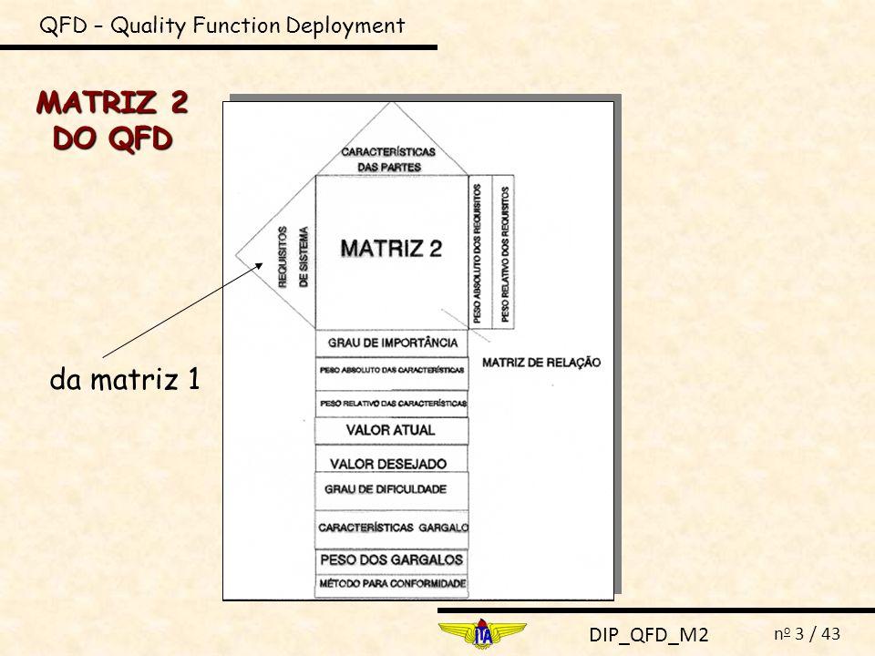 DIP_QFD_M2 n o 3 / 43 MATRIZ 2 DO QFD QFD – Quality Function Deployment da matriz 1