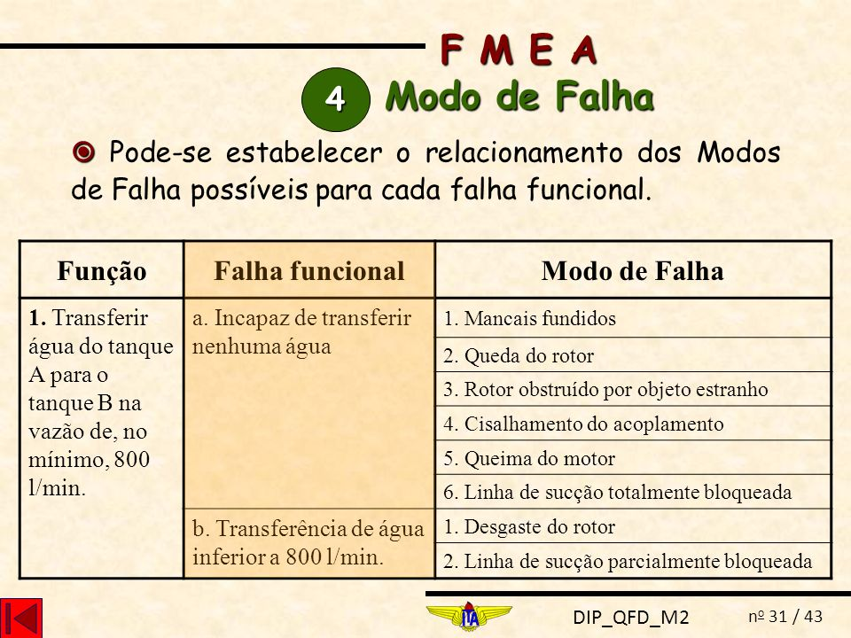 DIP_QFD_M2 n o 31 / 43 Pode-se estabelecer o relacionamento dos Modos de Falha possíveis para cada falha funcional. FunçãoFalha funcionalModo de Falha