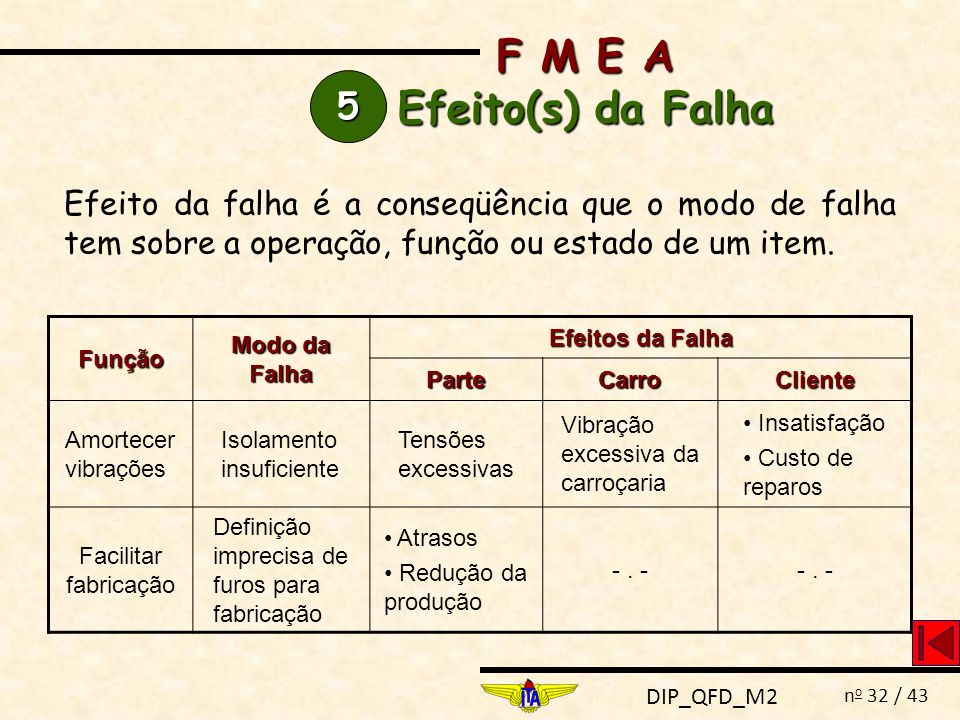 DIP_QFD_M2 n o 32 / 43 F M E A Efeito(s) da Falha 5555 Efeito da falha é a conseqüência que o modo de falha tem sobre a operação, função ou estado de